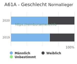 Prozentuale Geschlechterverteilung innerhalb der DRG A61A