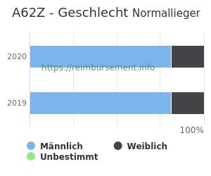 Prozentuale Geschlechterverteilung innerhalb der DRG A62Z