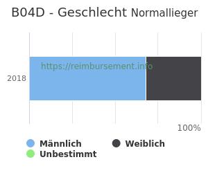 Prozentuale Geschlechterverteilung innerhalb der DRG B04D