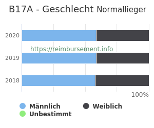 Prozentuale Geschlechterverteilung innerhalb der DRG B17A
