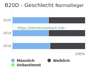 Prozentuale Geschlechterverteilung innerhalb der DRG B20D