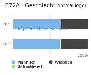Prozentuale Geschlechterverteilung innerhalb der DRG B72A