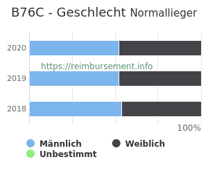 Prozentuale Geschlechterverteilung innerhalb der DRG B76C