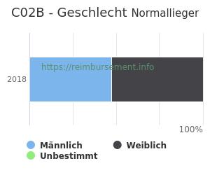 Prozentuale Geschlechterverteilung innerhalb der DRG C02B