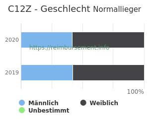 Prozentuale Geschlechterverteilung innerhalb der DRG C12Z
