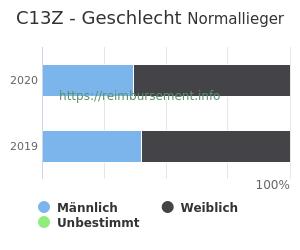 Prozentuale Geschlechterverteilung innerhalb der DRG C13Z