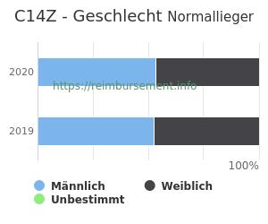 Prozentuale Geschlechterverteilung innerhalb der DRG C14Z