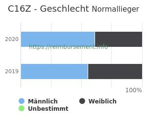 Prozentuale Geschlechterverteilung innerhalb der DRG C16Z