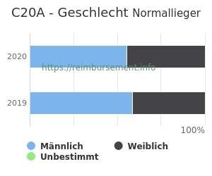 Prozentuale Geschlechterverteilung innerhalb der DRG C20A