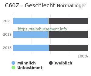 Prozentuale Geschlechterverteilung innerhalb der DRG C60Z