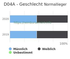 Prozentuale Geschlechterverteilung innerhalb der DRG D04A