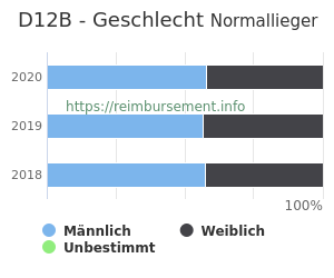 Prozentuale Geschlechterverteilung innerhalb der DRG D12B