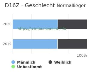 Prozentuale Geschlechterverteilung innerhalb der DRG D16Z