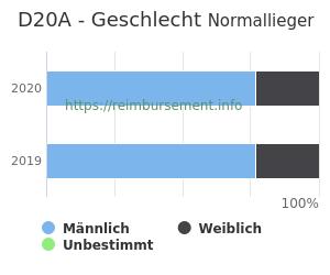 Prozentuale Geschlechterverteilung innerhalb der DRG D20A