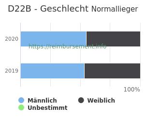 Prozentuale Geschlechterverteilung innerhalb der DRG D22B