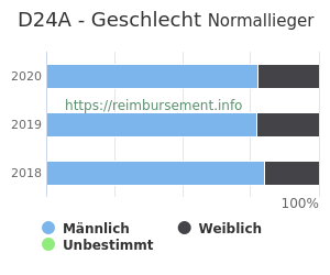 Prozentuale Geschlechterverteilung innerhalb der DRG D24A