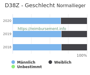 Prozentuale Geschlechterverteilung innerhalb der DRG D38Z