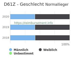 Prozentuale Geschlechterverteilung innerhalb der DRG D61Z