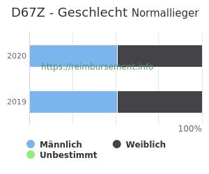 Prozentuale Geschlechterverteilung innerhalb der DRG D67Z