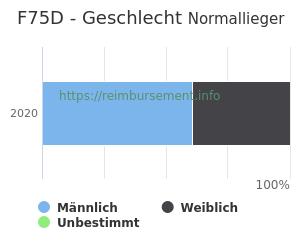 Prozentuale Geschlechterverteilung innerhalb der DRG F75D