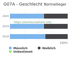 Prozentuale Geschlechterverteilung innerhalb der DRG G07A