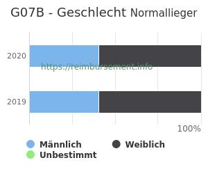 Prozentuale Geschlechterverteilung innerhalb der DRG G07B