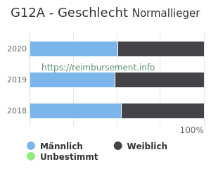 Prozentuale Geschlechterverteilung innerhalb der DRG G12A