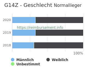 Prozentuale Geschlechterverteilung innerhalb der DRG G14Z