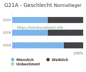 Prozentuale Geschlechterverteilung innerhalb der DRG G21A