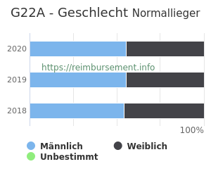 Prozentuale Geschlechterverteilung innerhalb der DRG G22A