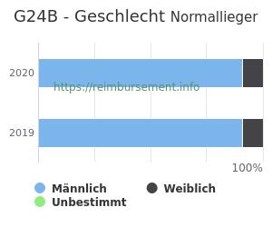 Prozentuale Geschlechterverteilung innerhalb der DRG G24B