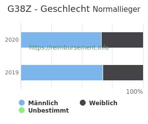 Prozentuale Geschlechterverteilung innerhalb der DRG G38Z