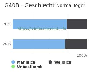 Prozentuale Geschlechterverteilung innerhalb der DRG G40B