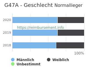 Prozentuale Geschlechterverteilung innerhalb der DRG G47A