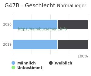Prozentuale Geschlechterverteilung innerhalb der DRG G47B
