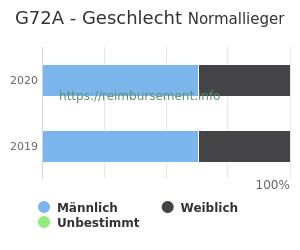 Prozentuale Geschlechterverteilung innerhalb der DRG G72A