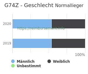 Prozentuale Geschlechterverteilung innerhalb der DRG G74Z
