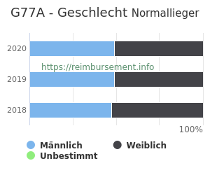 Prozentuale Geschlechterverteilung innerhalb der DRG G77A