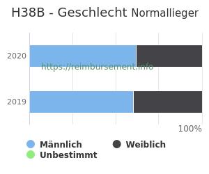 Prozentuale Geschlechterverteilung innerhalb der DRG H38B