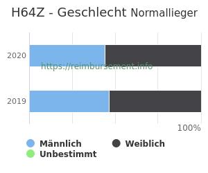 Prozentuale Geschlechterverteilung innerhalb der DRG H64Z