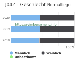 Prozentuale Geschlechterverteilung innerhalb der DRG J04Z
