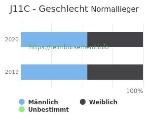 Prozentuale Geschlechterverteilung innerhalb der DRG J11C