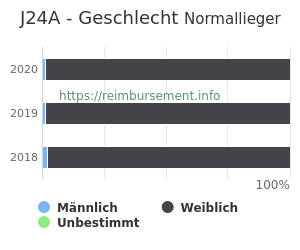 Prozentuale Geschlechterverteilung innerhalb der DRG J24A