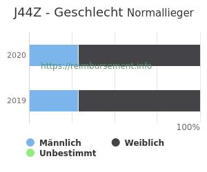 Prozentuale Geschlechterverteilung innerhalb der DRG J44Z