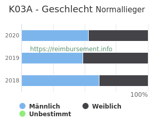 Prozentuale Geschlechterverteilung innerhalb der DRG K03A