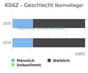 Prozentuale Geschlechterverteilung innerhalb der DRG K04Z