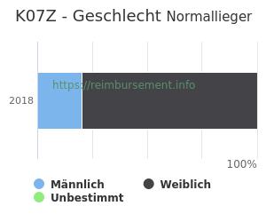 Prozentuale Geschlechterverteilung innerhalb der DRG K07Z