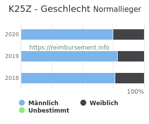 Prozentuale Geschlechterverteilung innerhalb der DRG K25Z