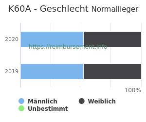 Prozentuale Geschlechterverteilung innerhalb der DRG K60A