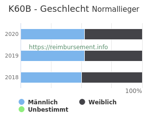 Prozentuale Geschlechterverteilung innerhalb der DRG K60B